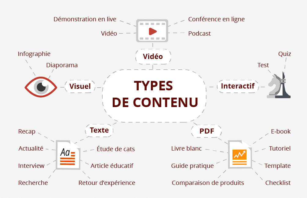 marketing de contenu agence seo les resoteurs