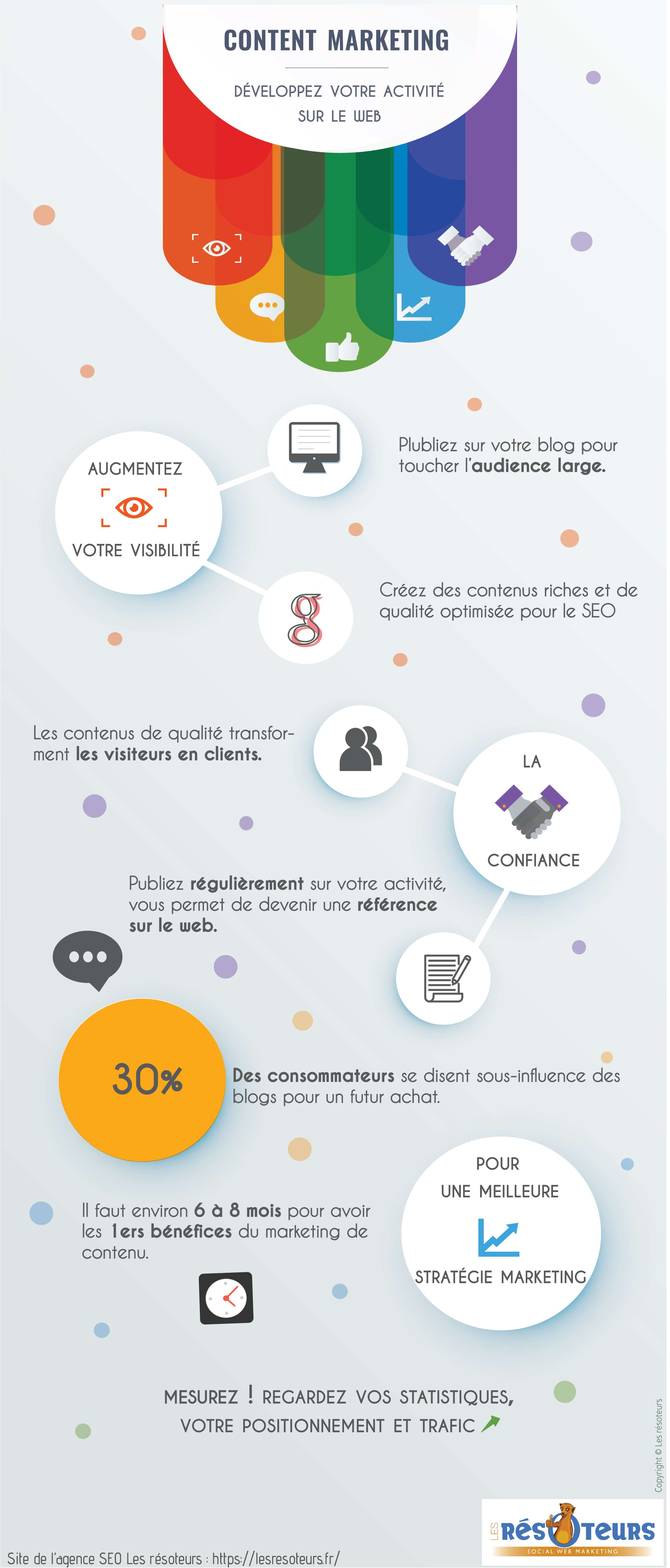 content marketing infographie