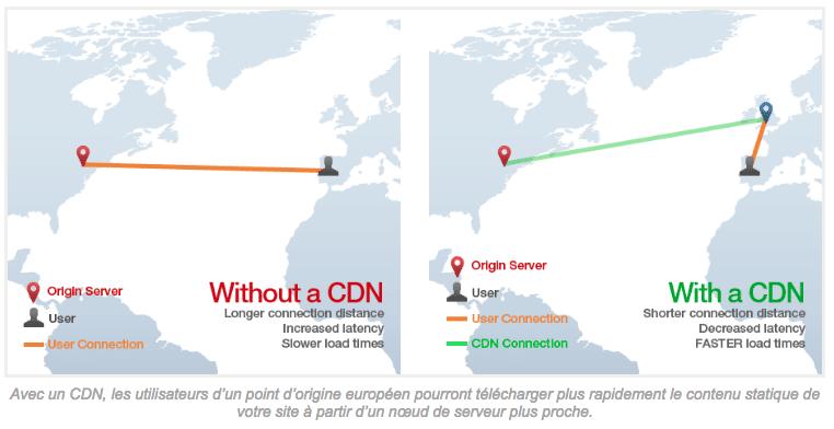 pourquoi utiliser un cdn